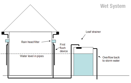 How to install your water tank for First flush diverter plans