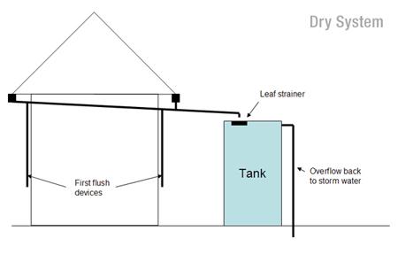 Dry System